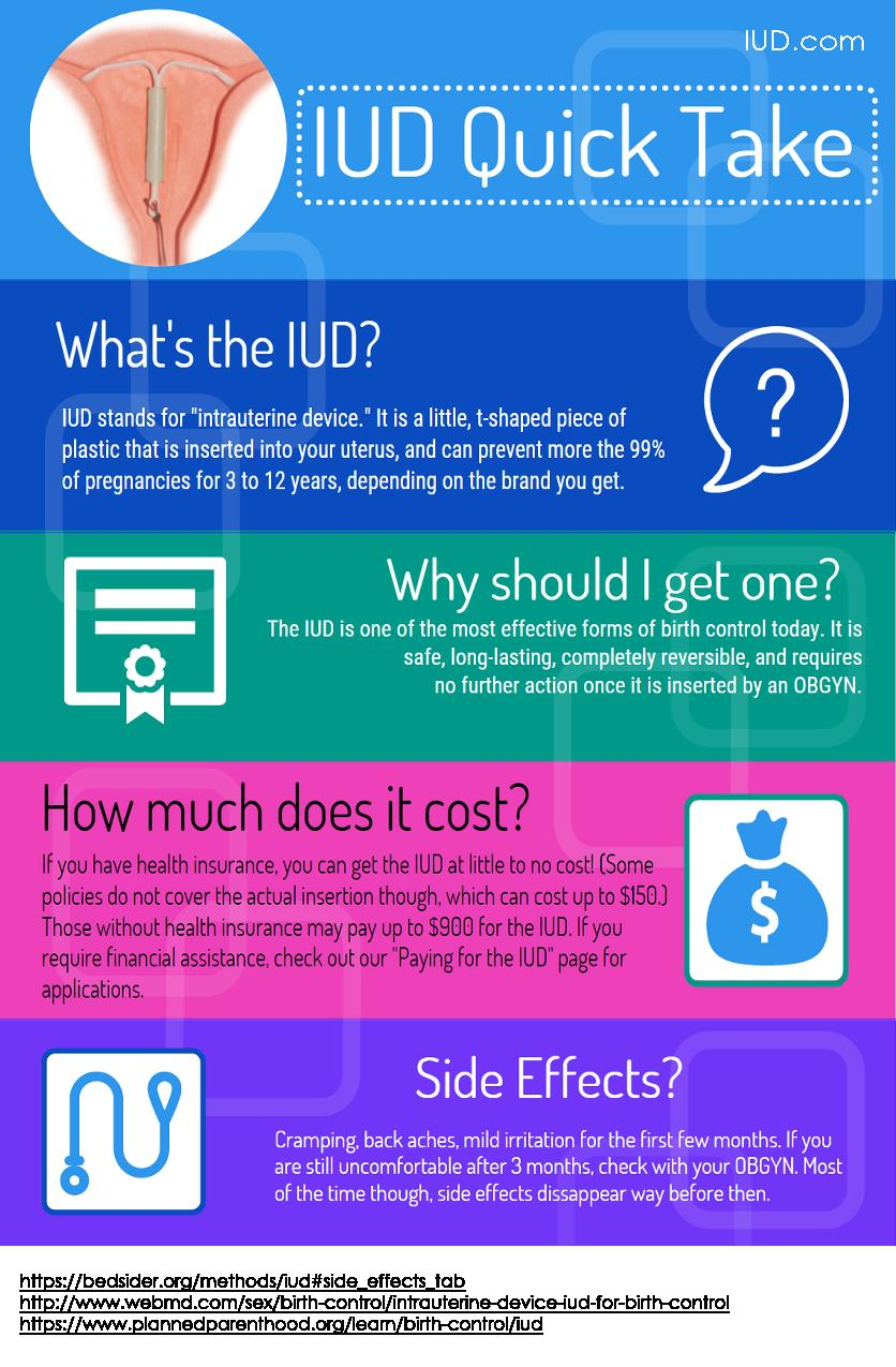 IUD information guide